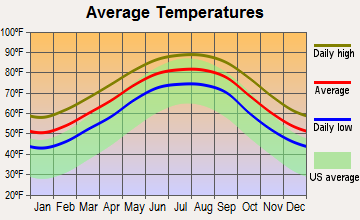 Biloxi, Mississippi average temperatures