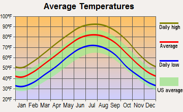 Benoit, Mississippi average temperatures