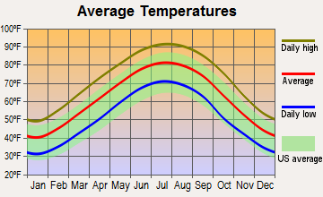 Sumner, Mississippi average temperatures