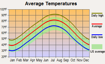 Southaven, Mississippi average temperatures