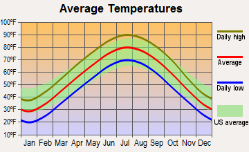 Oakland, Missouri average temperatures