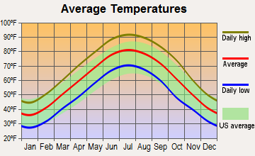 Keiser, Arkansas average temperatures