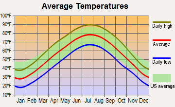 Old Monroe, Missouri average temperatures