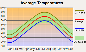 Parkville, Missouri average temperatures