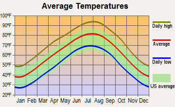 Kibler, Arkansas average temperatures