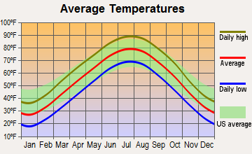 Pleasant Valley, Missouri average temperatures