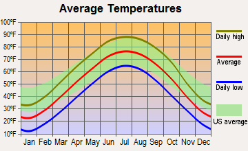 Rock Port, Missouri average temperatures