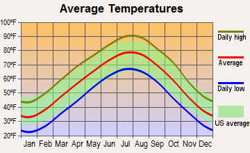 Lakeview, Arkansas average temperatures
