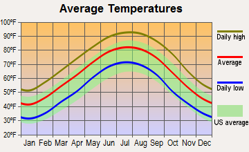 Lake Village, Arkansas average temperatures