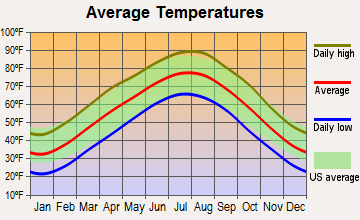 Shell Knob, Missouri average temperatures