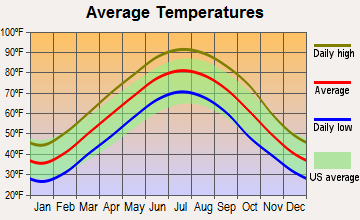 Lepanto, Arkansas average temperatures