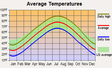 Twin Oaks, Missouri average temperatures