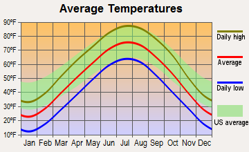 Utica, Missouri average temperatures