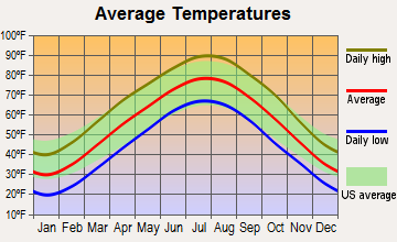 Village of Four Seasons, Missouri average temperatures