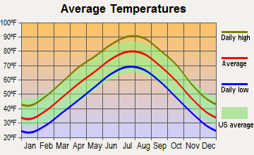 Webb City, Missouri average temperatures