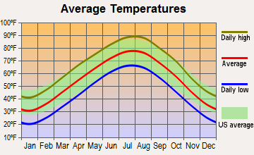Diggins, Missouri average temperatures