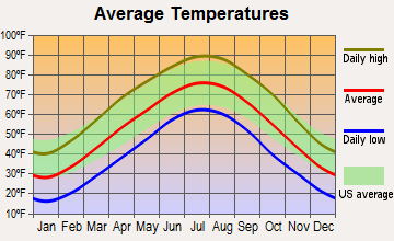 Cuba, Missouri average temperatures