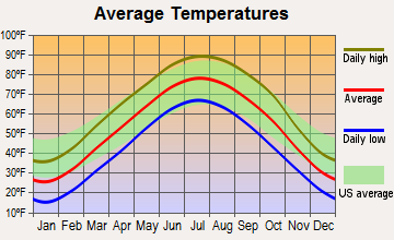 Country Club, Missouri average temperatures