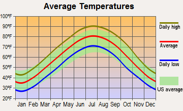 Caruthersville, Missouri average temperatures