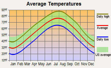 Cabool, Missouri average temperatures