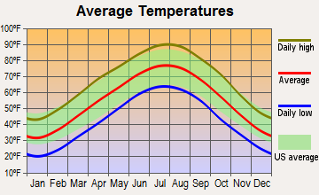 Bull Creek, Missouri average temperatures