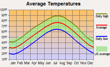 Mountain View, Missouri average temperatures