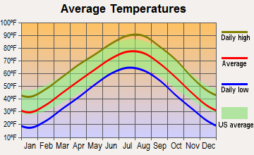 Mount Vernon, Missouri average temperatures