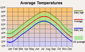 Nevada, Missouri average temperatures