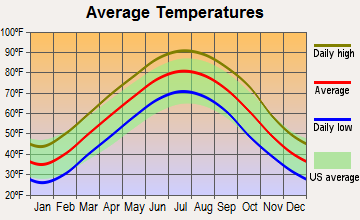 Monette, Arkansas average temperatures