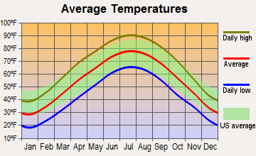 Elsberry, Missouri average temperatures