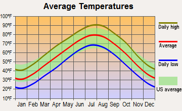 Golden City, Missouri average temperatures