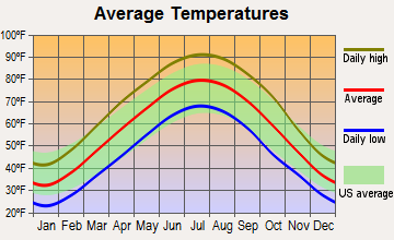 Gordonville, Missouri average temperatures