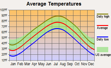 Jamestown, Missouri average temperatures