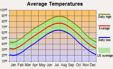 Kimberling City, Missouri average temperatures