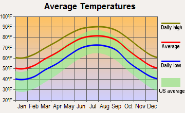 Fairhope, Alabama average temperatures