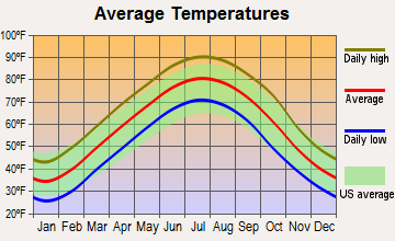 Oak Grove Heights, Arkansas average temperatures