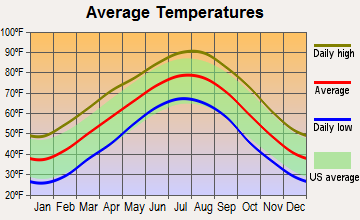 Oden, Arkansas average temperatures
