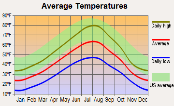 Monarch-Neihart, Montana average temperatures