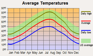 Sun River Valley, Montana average temperatures