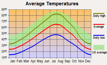 Madison Valley, Montana average temperatures