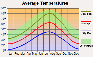 Shields Valley, Montana average temperatures