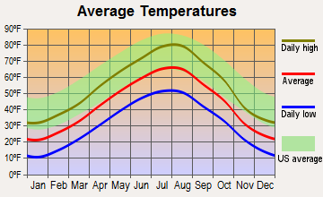 Valier-Dupuyer, Montana average temperatures