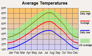 Anaconda-Deer Lodge County, Montana average temperatures