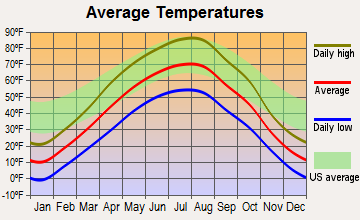 Bainville, Montana average temperatures