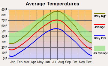 Baker, Montana average temperatures