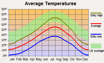 Cooke City-Silver Gate, Montana average temperatures