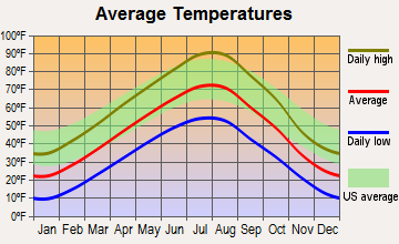 Crow Agency, Montana average temperatures