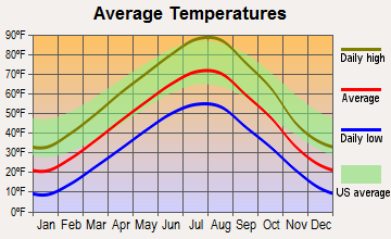 Custer, Montana average temperatures