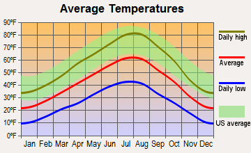 Deer Lodge, Montana average temperatures