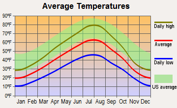 Elliston, Montana average temperatures